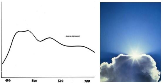 Спектр излучения солнечного света
