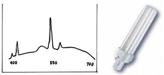 Спектр излучения флуоресцентной лампы