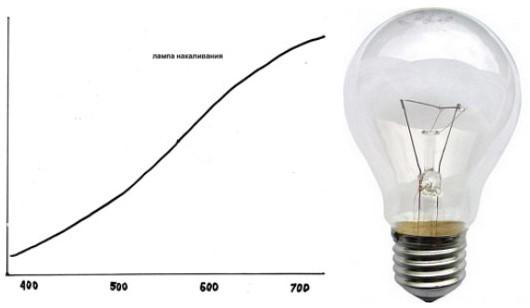 Спектр излучения бытовой лампы накаливания