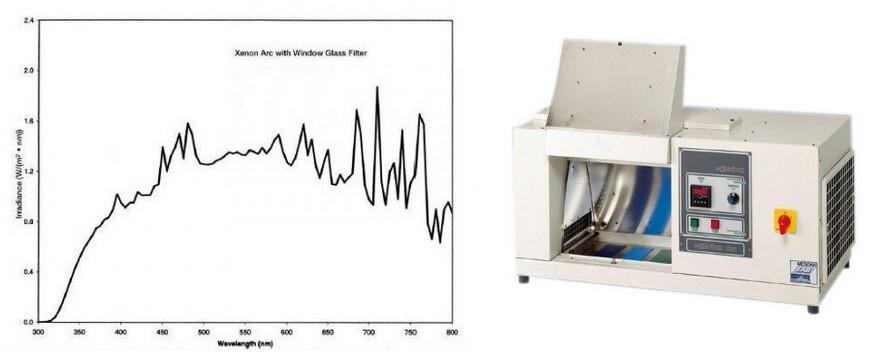 Спектр излучения ксеноновой дуговой лампы, используемой в камере ускоренного старения