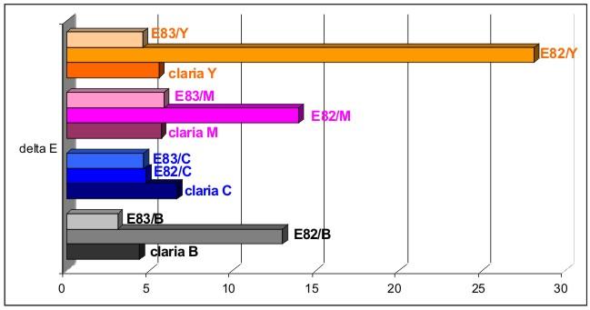 Светостойкость Claria E82 E83 WWM